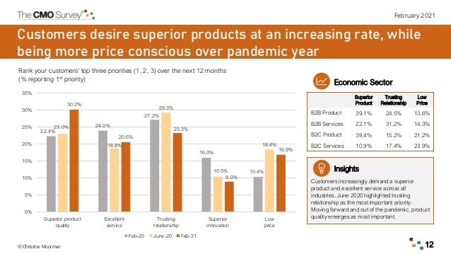 February 2021 © Christine Moorman 12 Customers desire superior products at an increasing rate, while being more price cons...