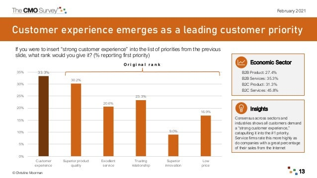 """February 2021 © Christine Moorman 13 If you were to insert """"strong customer experience"""" into the list of priorities from t..."""