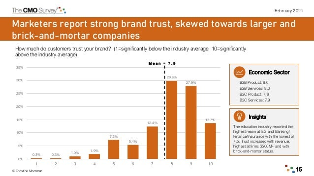 February 2021 © Christine Moorman 15 How much do customers trust your brand? (1=significantly below the industry average, ...