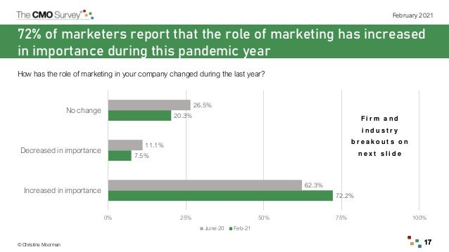 © Christine Moorman February 2021 17 72% of marketers report that the role of marketing has increased in importance during...