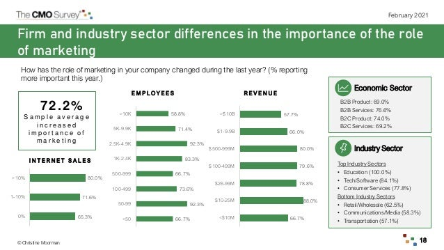 © Christine Moorman February 2021 18 Firm and industry sector differences in the importance of the role of marketing Indus...
