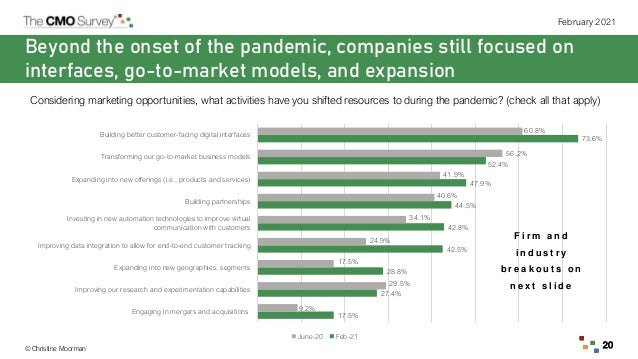 © Christine Moorman February 2021 20 Beyond the onset of the pandemic, companies still focused on interfaces, go-to-market...