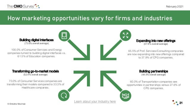 © Christine Moorman February 2021 21 How marketing opportunities vary for firms and industries Building digital Interfaces...