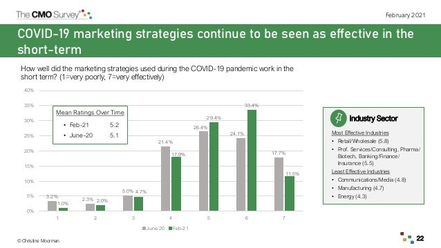 © Christine Moorman February 2021 22 COVID-19 marketing strategies continue to be seen as effective in the short-term How ...