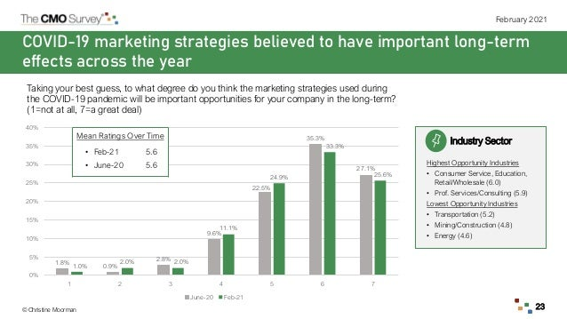 © Christine Moorman February 2021 23 COVID-19 marketing strategies believed to have important long-term effects across the...