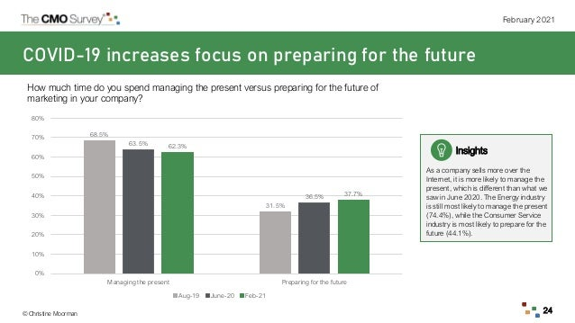 © Christine Moorman February 2021 24 COVID-19 increases focus on preparing for the future How much time do you spend manag...