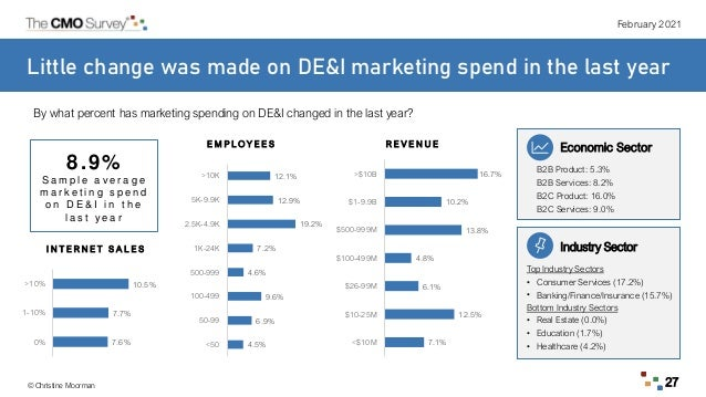 February 2021 © Christine Moorman 27 Little change was made on DE&I marketing spend in the last year Industry Sector Top I...