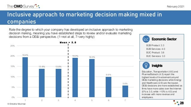 February 2021 © Christine Moorman 28 Inclusive approach to marketing decision making mixed in companies Rate the degree to...