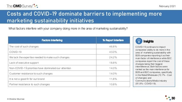 February 2021 © Christine Moorman 30 Costs and COVID-19 dominate barriers to implementing more marketing sustainability in...