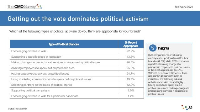 February 2021 © Christine Moorman 32 Getting out the vote dominates political activism Insights B2B companies report allow...