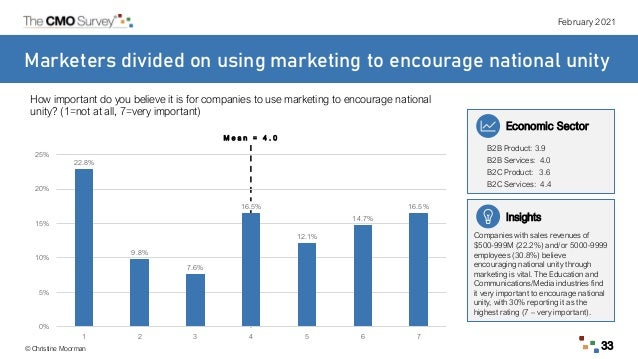 February 2021 © Christine Moorman 33 Marketers divided on using marketing to encourage national unity How important do you...