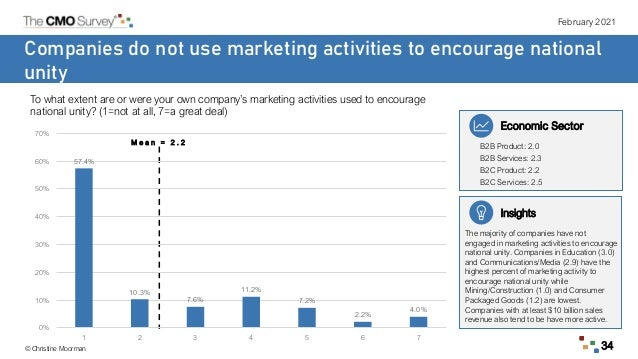 February 2021 © Christine Moorman 34 Companies do not use marketing activities to encourage national unity To what extent ...