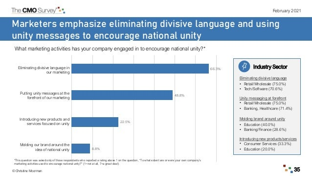 February 2021 © Christine Moorman 35 Marketers emphasize eliminating divisive language and using unity messages to encoura...