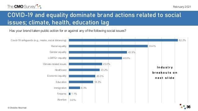 February 2021 © Christine Moorman 36 COVID-19 and equality dominate brand actions related to social issues; climate, healt...