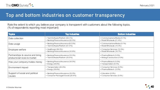 February 2021 © Christine Moorman 40 Top and bottom industries on customer transparency Rate the extent to which you belie...