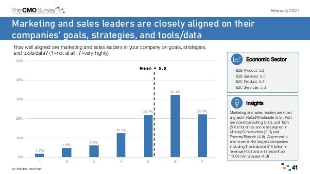 February 2021 © Christine Moorman 41 Marketing and sales leaders are closely aligned on their companies' goals, strategies...