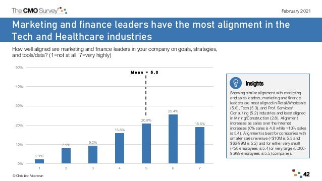 February 2021 © Christine Moorman 42 Marketing and finance leaders have the most alignment in the Tech and Healthcare indu...