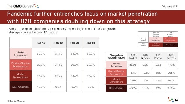 © Christine Moorman 44 February 2021 Pandemic further entrenches focus on market penetration with B2B companies doubling d...
