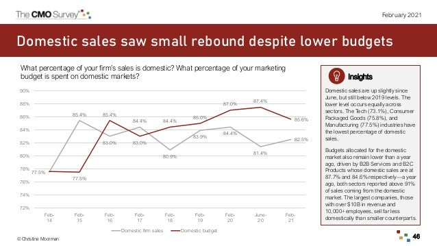 © Christine Moorman 46 February 2021 Domestic sales saw small rebound despite lower budgets What percentage of your firm's...