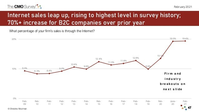 © Christine Moorman 47 February 2021 Internet sales leap up, rising to highest level in survey history; 70%+ increase for ...