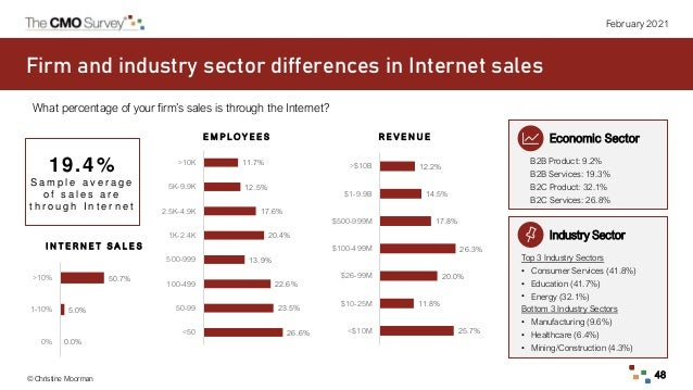 © Christine Moorman 48 February 2021 Firm and industry sector differences in Internet sales Industry Sector Top 3 Industry...