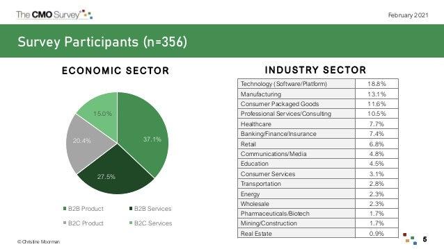 © Christine Moorman February 2021 5 37.1% 27.5% 20.4% 15.0% B2B Product B2B Services B2C Product B2C Services Survey Parti...
