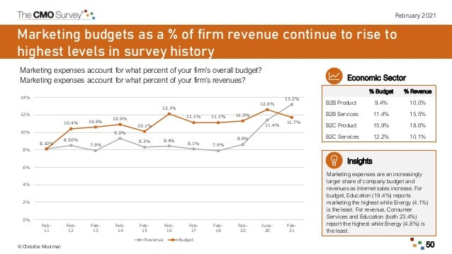 February 2021 © Christine Moorman 50 Marketing budgets as a % of firm revenue continue to rise to highest levels in survey...