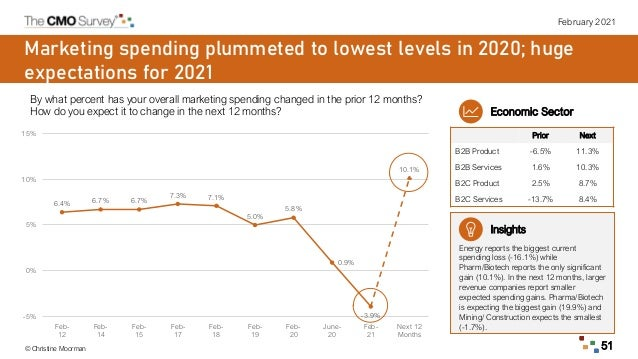 February 2021 © Christine Moorman 51 Marketing spending plummeted to lowest levels in 2020; huge expectations for 2021 By ...