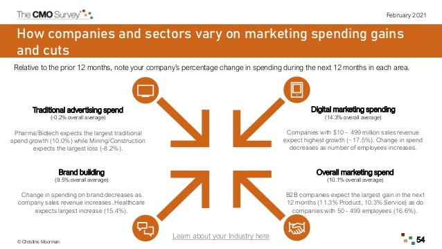 February 2021 © Christine Moorman 54 How companies and sectors vary on marketing spending gains and cuts Relative to the p...