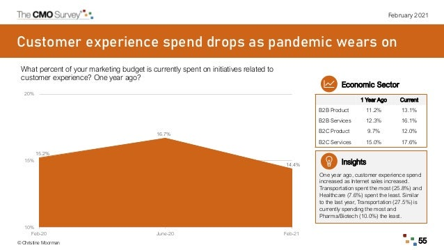 February 2021 © Christine Moorman 55 Customer experience spend drops as pandemic wears on What percent of your marketing b...