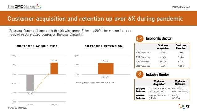 February 2021 © Christine Moorman 57 Customer acquisition and retention up over 6% during pandemic Economic Sector Custome...