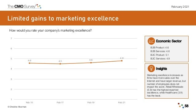 February 2021 © Christine Moorman 58 Limited gains to marketing excellence How would you rate your company's marketing exc...