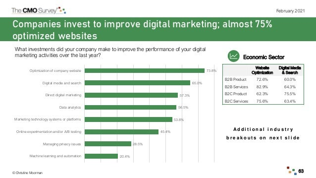 © Christine Moorman February 2021 63 Companies invest to improve digital marketing; almost 75% optimized websites What inv...
