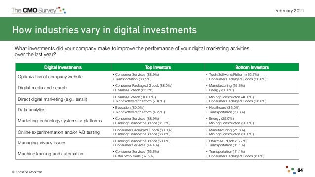 © Christine Moorman February 2021 64 How industries vary in digital investments What investments did your company make to ...