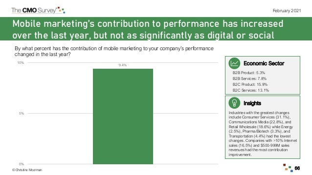 © Christine Moorman February 2021 66 Mobile marketing's contribution to performance has increased over the last year, but ...