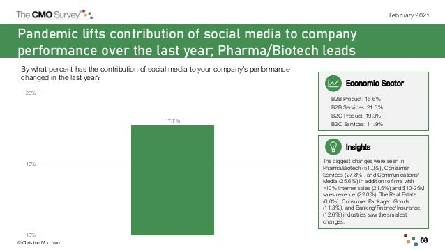 © Christine Moorman February 2021 68 Pandemic lifts contribution of social media to company performance over the last year...