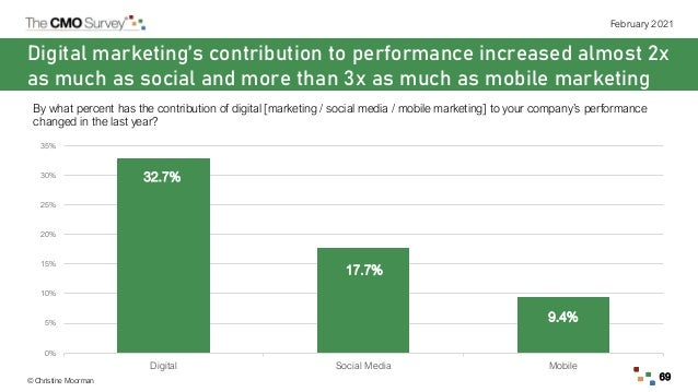 © Christine Moorman February 2021 69 Digital marketing's contribution to performance increased almost 2x as much as social...