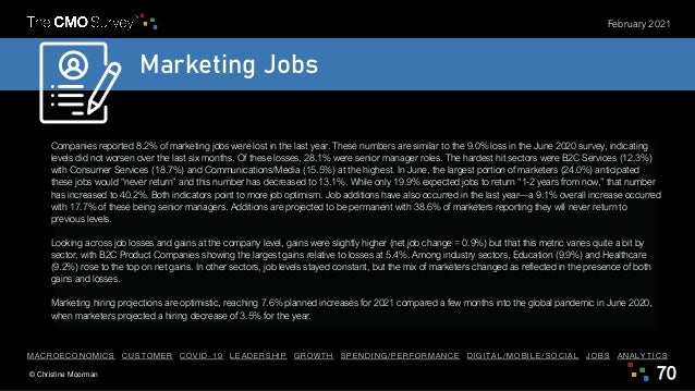 © Christine Moorman 70 February 2021 Marketing Jobs Companies reported 8.2% of marketing jobs were lost in the last year. ...