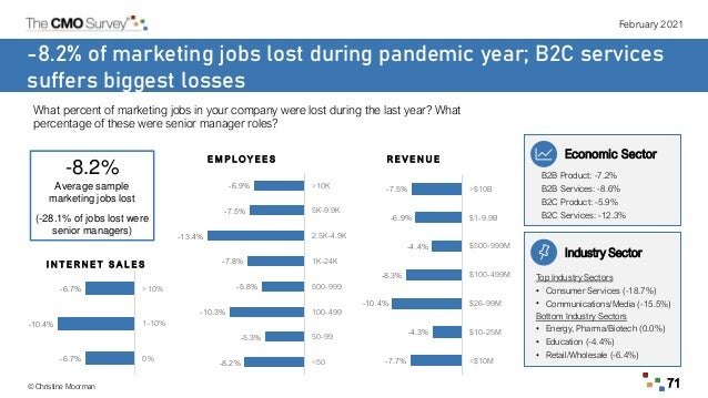 February 2021 © Christine Moorman 71 -8.2% of marketing jobs lost during pandemic year; B2C services suffers biggest losse...