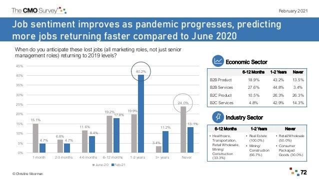 February 2021 © Christine Moorman 72 Job sentiment improves as pandemic progresses, predicting more jobs returning faster ...