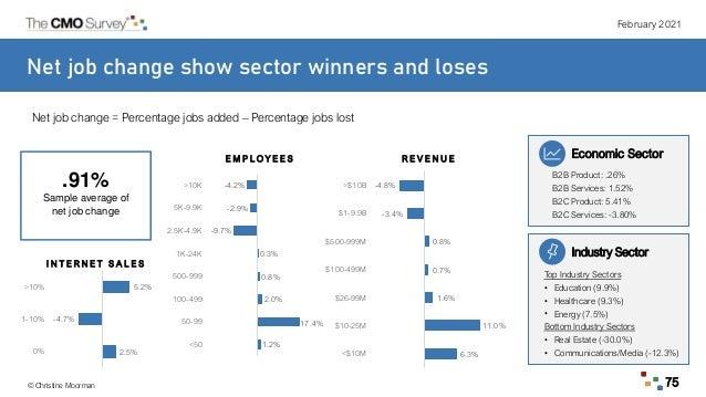 February 2021 © Christine Moorman 75 Net job change show sector winners and loses Net job change = Percentage jobs added –...