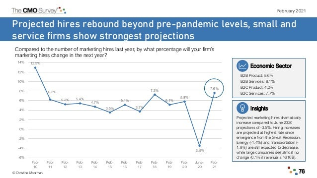 February 2021 © Christine Moorman 76 Projected hires rebound beyond pre-pandemic levels, small and service firms show stro...