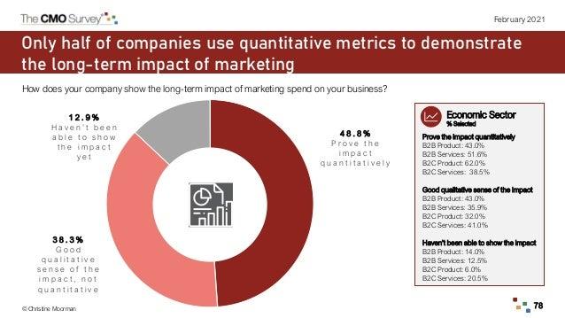 © Christine Moorman 78 February 2021 Only half of companies use quantitative metrics to demonstrate the long-term impact o...