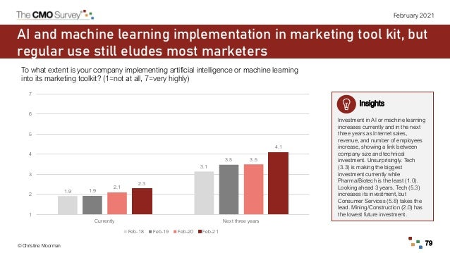 © Christine Moorman 79 February 2021 AI and machine learning implementation in marketing tool kit, but regular use still e...