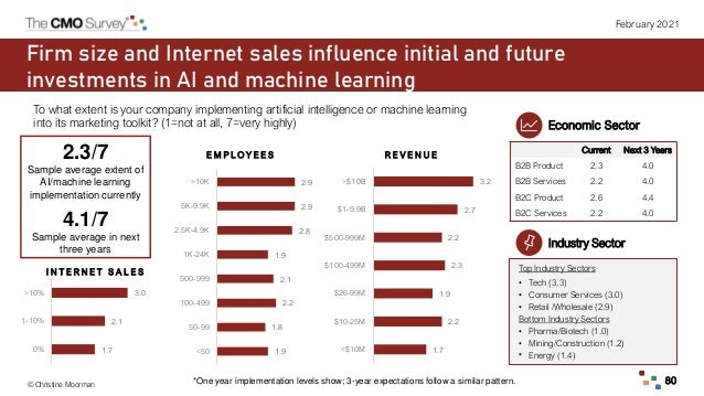 © Christine Moorman 80 February 2021 Firm size and Internet sales influence initial and future investments in AI and machi...