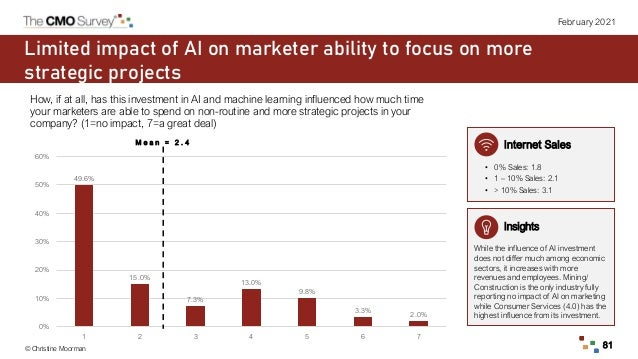 © Christine Moorman 81 February 2021 Limited impact of AI on marketer ability to focus on more strategic projects Insights...