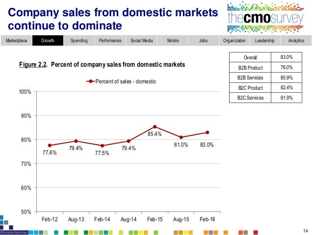Topic 3: International markets: Current sales and future growth opportunities Countries/ Regions (%) Largest current marke...