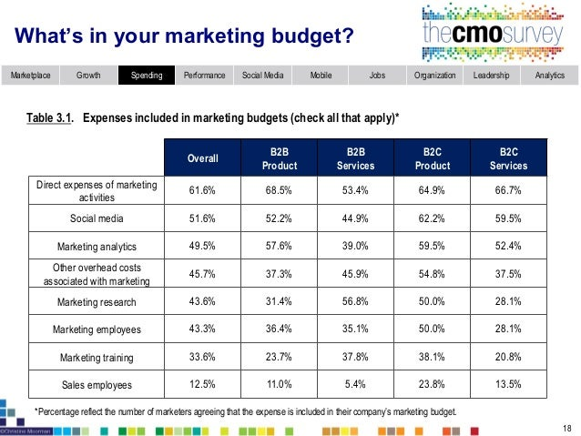 Digital marketing spend up 13.2% and traditional advertising spend down 3.2% in next year *Refers to media advertising not...