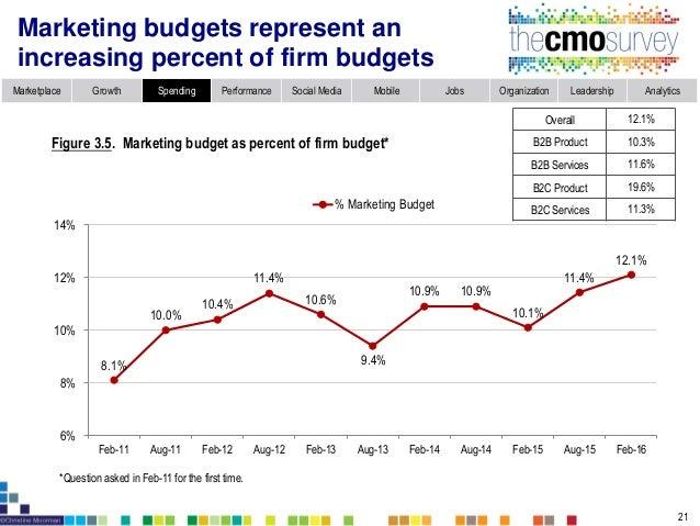 Marketplace Growth Spending Performance Social Media Mobile Jobs Organization Leadership Analytics Marketing budgets corre...