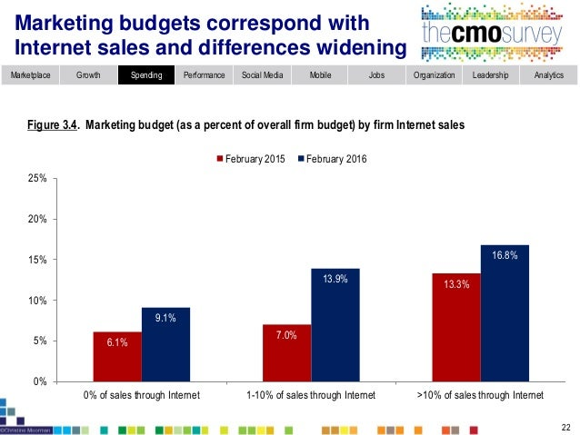 Marketplace Growth Spending Performance Social Media Mobile Jobs Organization Leadership Analytics Marketing spend 8.4% of...